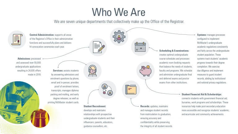 Graphic with the RO departments as icons