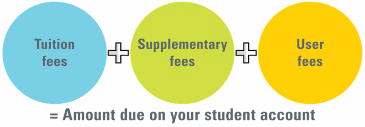 Tuition fees + supplementary fees + user fees = amount due on your student account